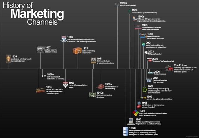 Infográfico, a história dos canais de marketing